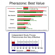 PHERAZONE Pheromone Perfume for WOMEN to Attract Men UNSCENTED 36mg per ounce