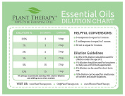 Plant Therapy Essential Oil Dilution Chart Magnet