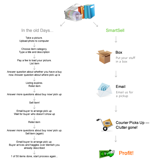 How SmartSell works